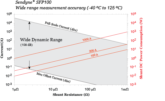 SFP100Wide Dynamic Range Graphic