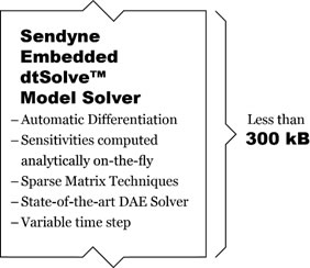dtSolveTM embedded model solver